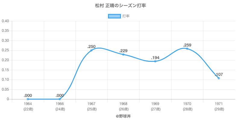 松村 正晴のシーズン打率