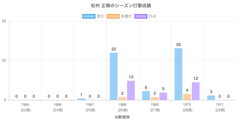 #松村 正晴のシーズン打撃成績