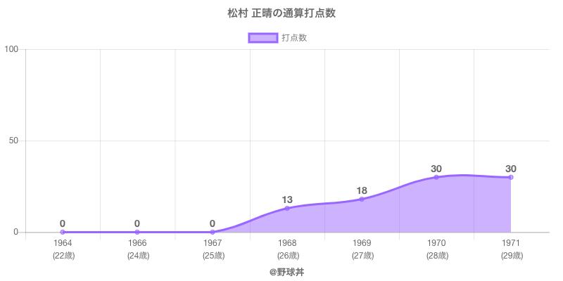 #松村 正晴の通算打点数