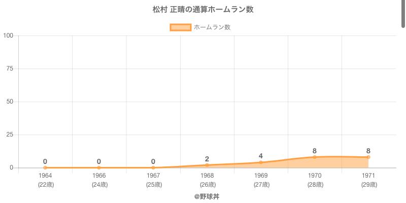 #松村 正晴の通算ホームラン数