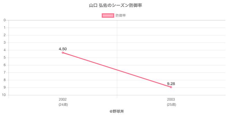 山口 弘佑のシーズン防御率