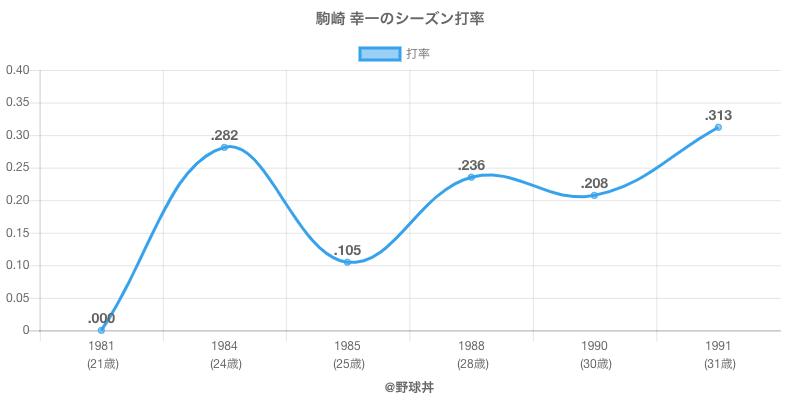 駒崎 幸一のシーズン打率