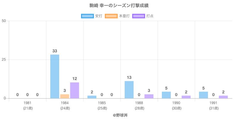 #駒崎 幸一のシーズン打撃成績