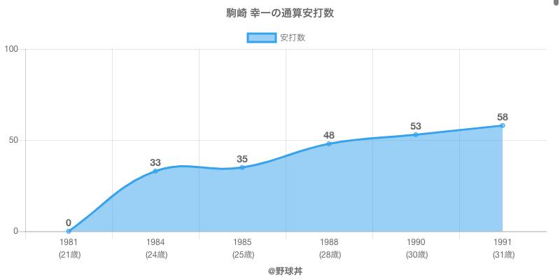 #駒崎 幸一の通算安打数