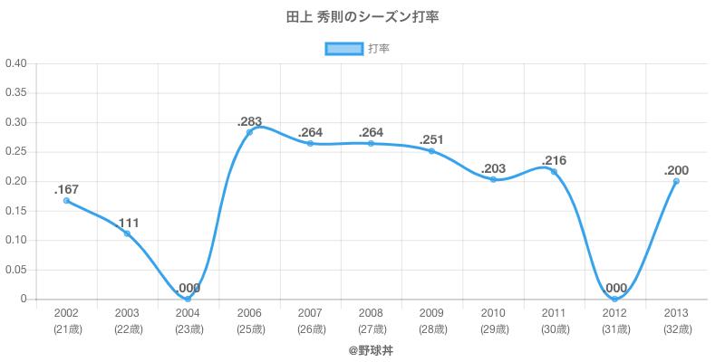 田上 秀則のシーズン打率