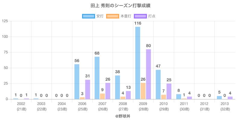 #田上 秀則のシーズン打撃成績