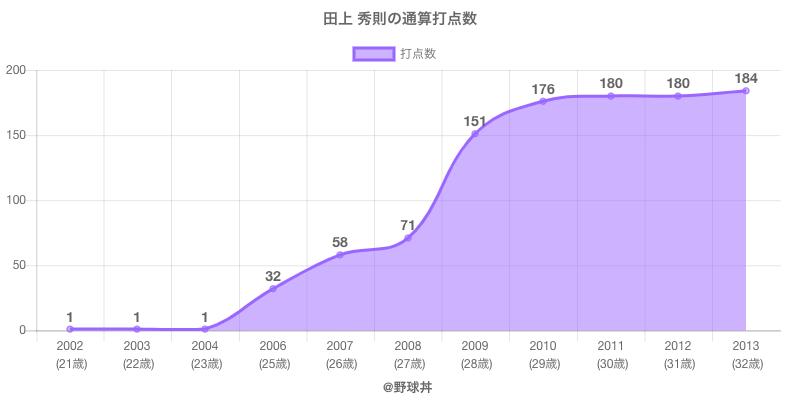 #田上 秀則の通算打点数