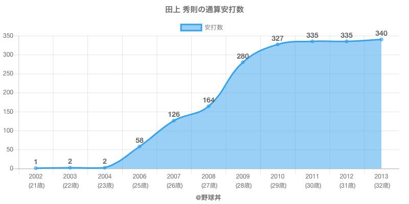 #田上 秀則の通算安打数