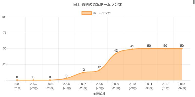 #田上 秀則の通算ホームラン数