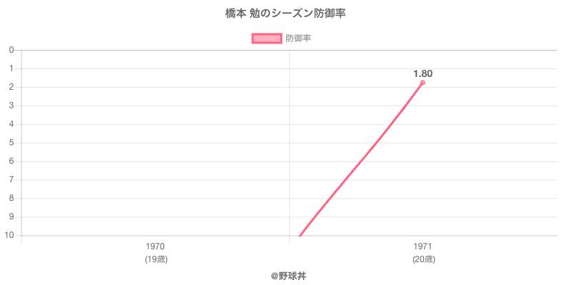 橋本 勉のシーズン防御率
