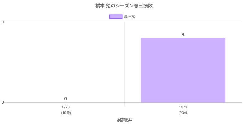 #橋本 勉のシーズン奪三振数