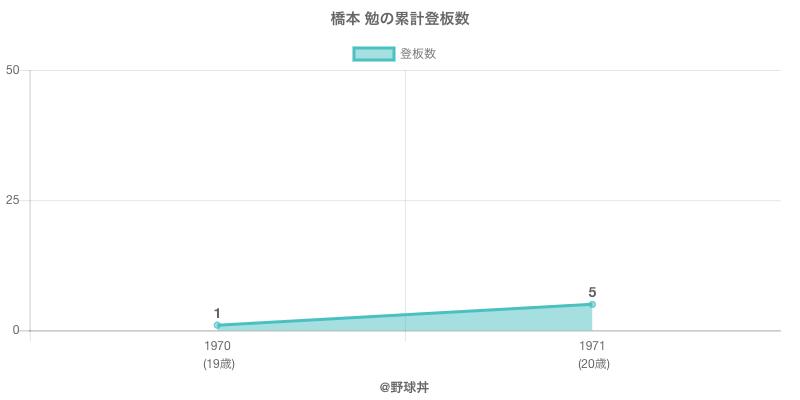 #橋本 勉の累計登板数