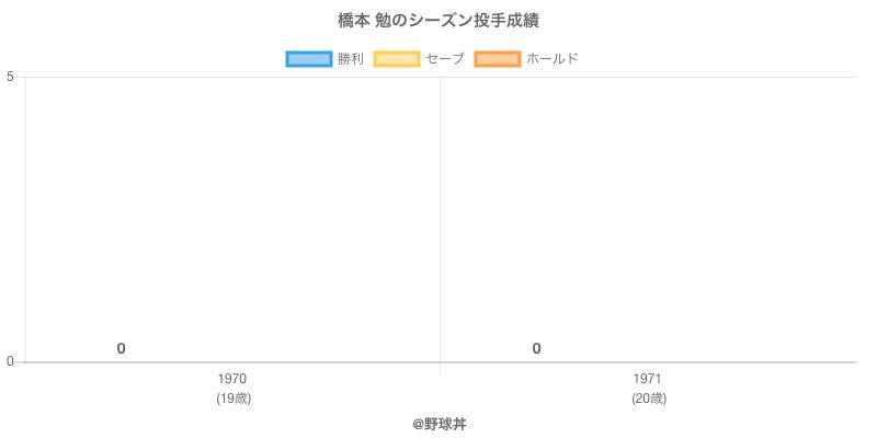 #橋本 勉のシーズン投手成績