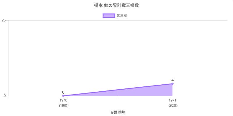 #橋本 勉の累計奪三振数