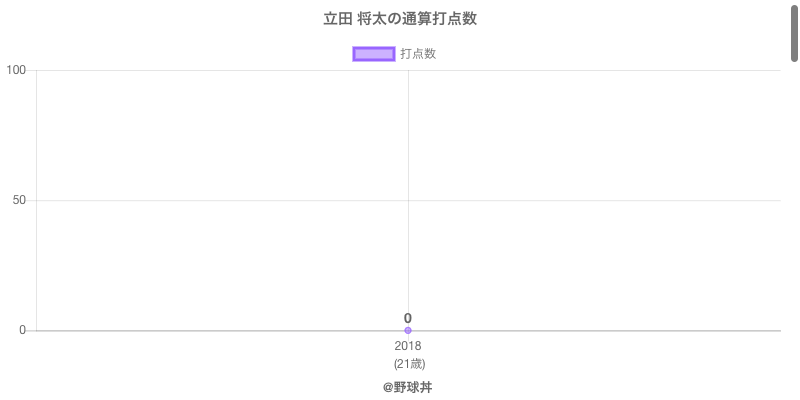 #立田 将太の通算打点数