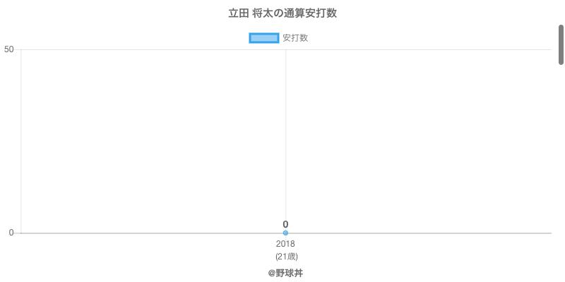 #立田 将太の通算安打数