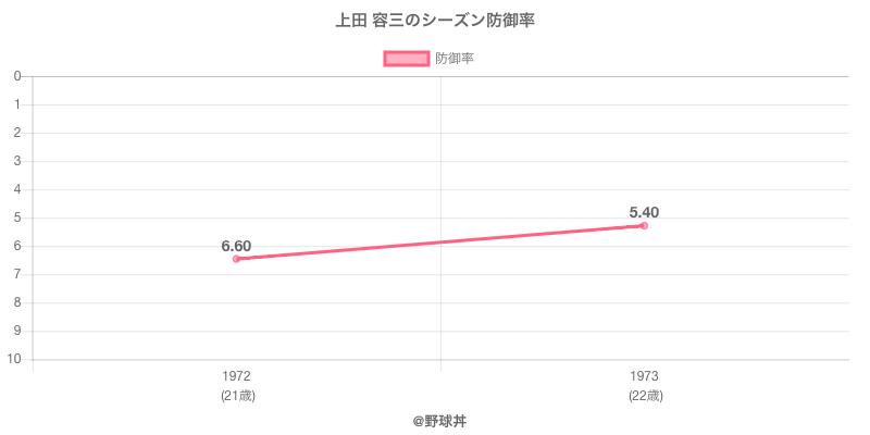 上田 容三のシーズン防御率