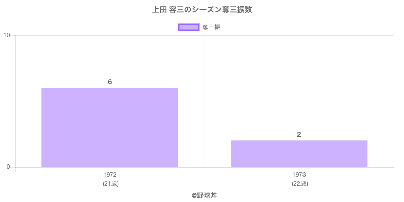 #上田 容三のシーズン奪三振数