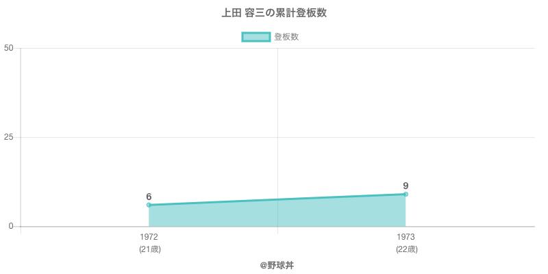 #上田 容三の累計登板数
