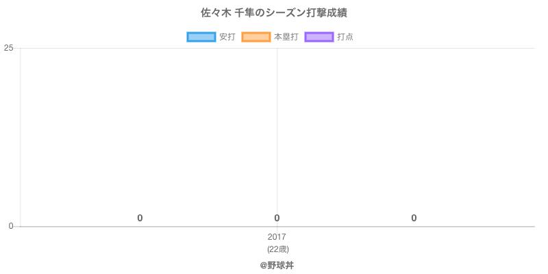 #佐々木 千隼のシーズン打撃成績