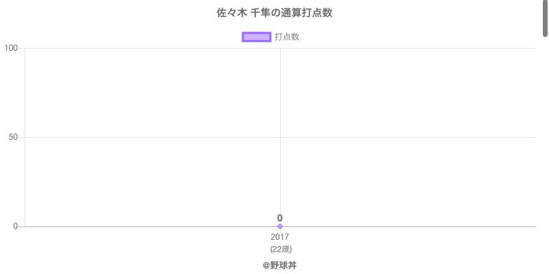 #佐々木 千隼の通算打点数
