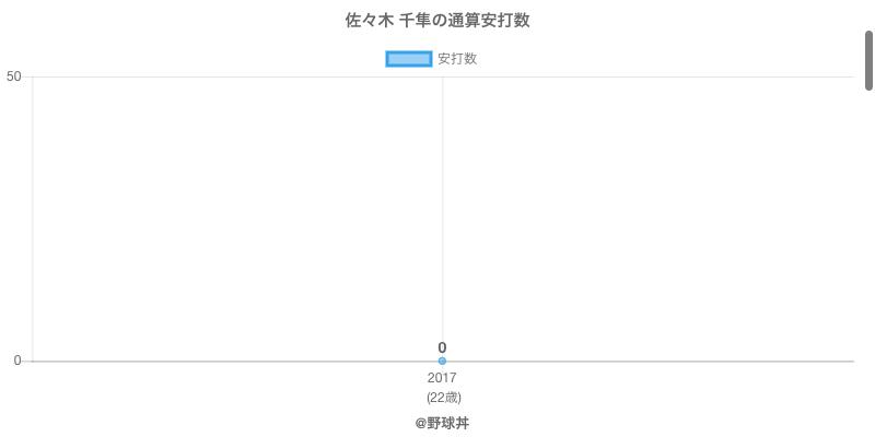 #佐々木 千隼の通算安打数