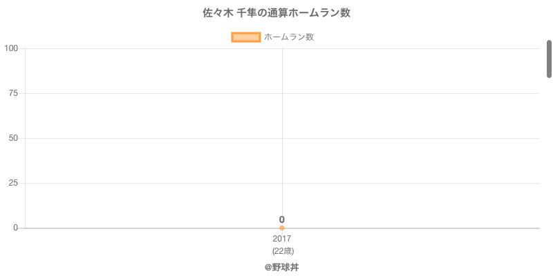 #佐々木 千隼の通算ホームラン数
