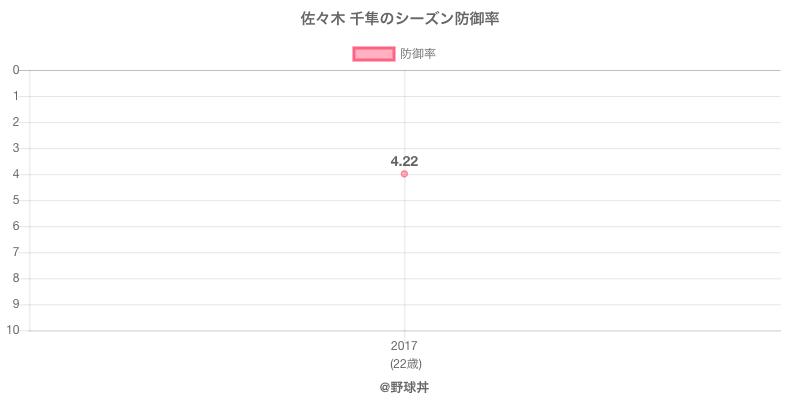 佐々木 千隼のシーズン防御率