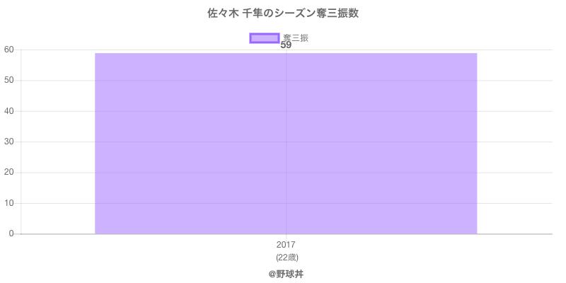 #佐々木 千隼のシーズン奪三振数