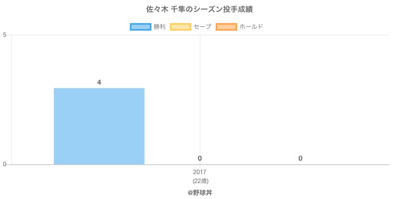 #佐々木 千隼のシーズン投手成績