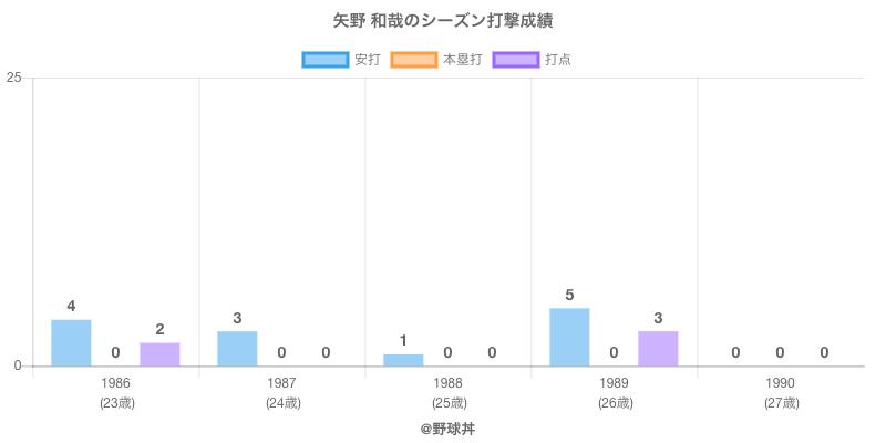 #矢野 和哉のシーズン打撃成績