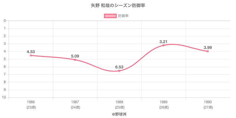 矢野 和哉のシーズン防御率