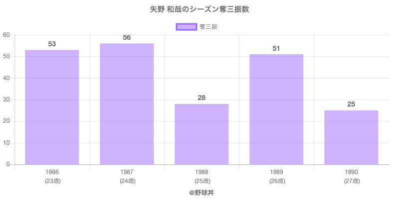 #矢野 和哉のシーズン奪三振数