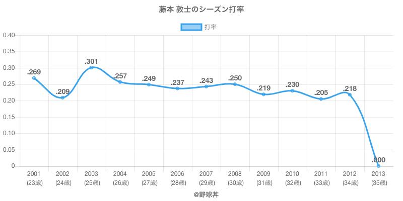 藤本 敦士のシーズン打率