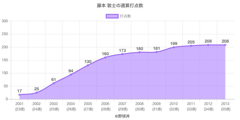 #藤本 敦士の通算打点数