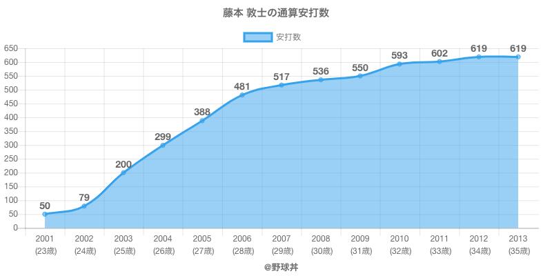 #藤本 敦士の通算安打数