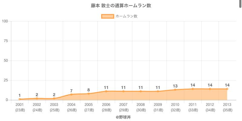 #藤本 敦士の通算ホームラン数