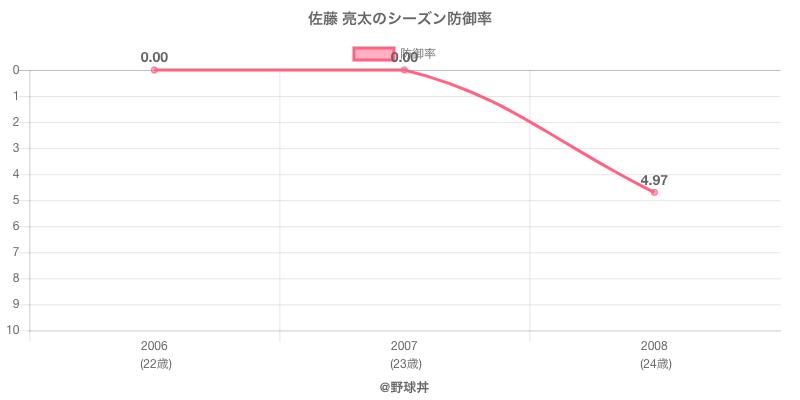 佐藤 亮太のシーズン防御率