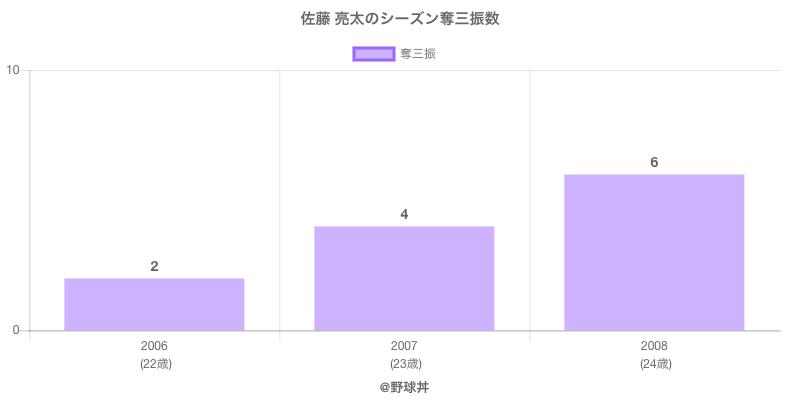 #佐藤 亮太のシーズン奪三振数