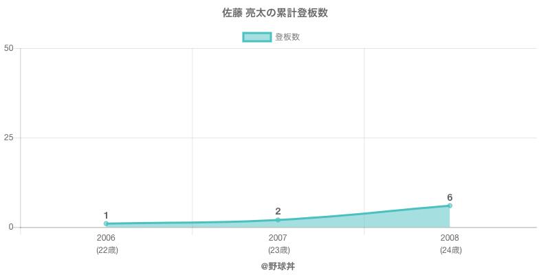 #佐藤 亮太の累計登板数