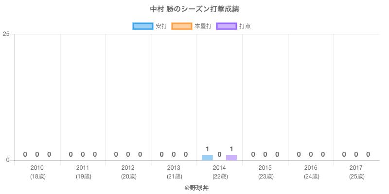 #中村 勝のシーズン打撃成績