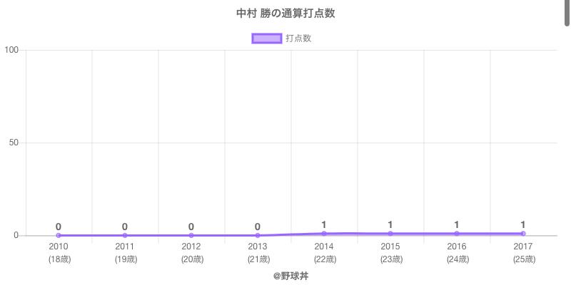 #中村 勝の通算打点数
