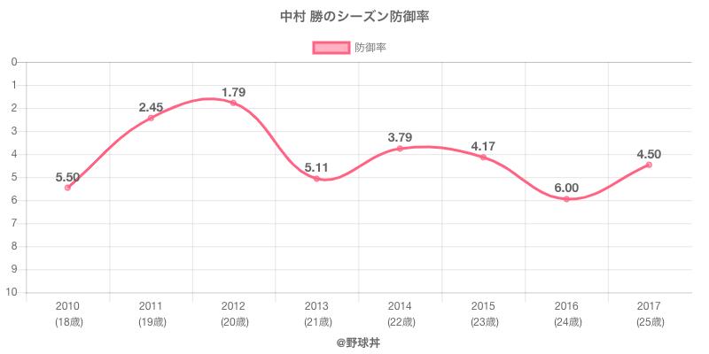 中村 勝のシーズン防御率
