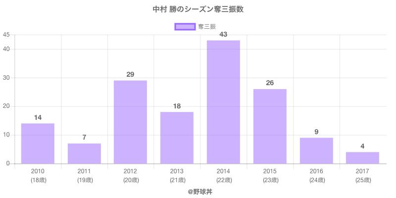 #中村 勝のシーズン奪三振数