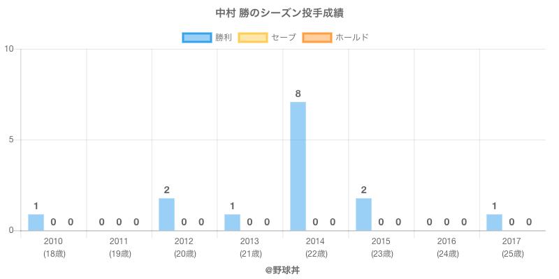 #中村 勝のシーズン投手成績