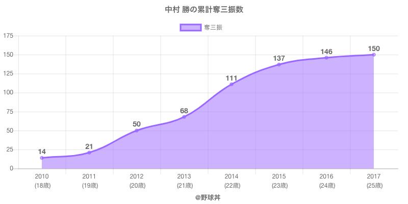 #中村 勝の累計奪三振数