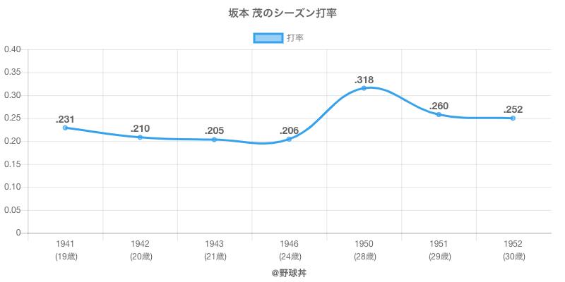 坂本 茂のシーズン打率