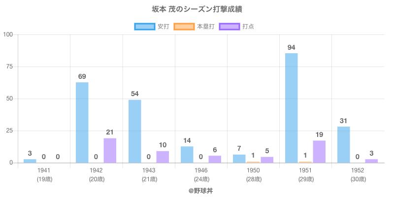 #坂本 茂のシーズン打撃成績
