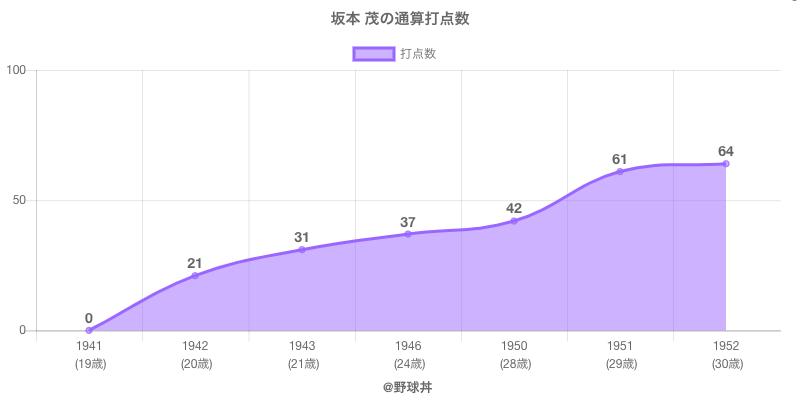 #坂本 茂の通算打点数