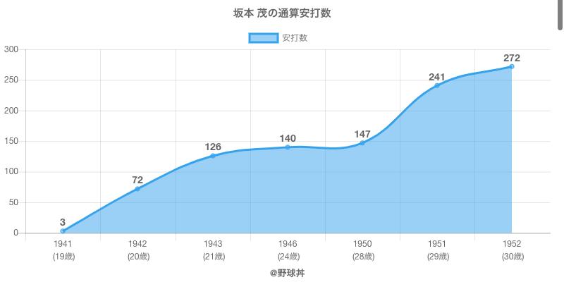 #坂本 茂の通算安打数